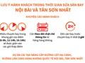 [Infographic] Khuyến cáo hành khách đến sân bay Nội Bài và Tân Sơn Nhất