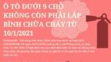 [Infographic] Từ 10/1/2021, xe ô tô dưới 9 chỗ không còn phải lắp bình chữa cháy