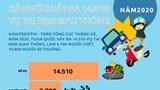[Infographic] Chi tiết tình hình tai nạn giao thông cả nước năm 2020