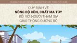 [Infographic] Mức phạt người tham gia giao thông vi phạm quy định về nồng độ cồn, chất ma túy
