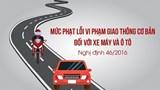 Mức phạt các lỗi vi phạm giao thông phổ biến nhất