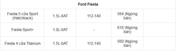 Giá xe ô tô Ford tháng 3/2021: Thấp nhất 603 triệu đồng