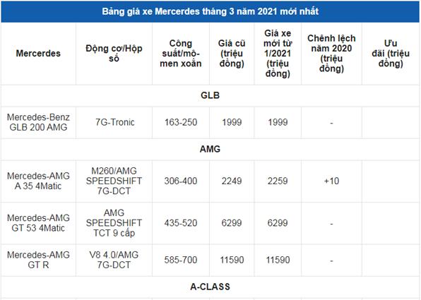 Giá xe ô tô Mercedes tháng 3/2021: Thấp nhất 1,399 tỷ đồng