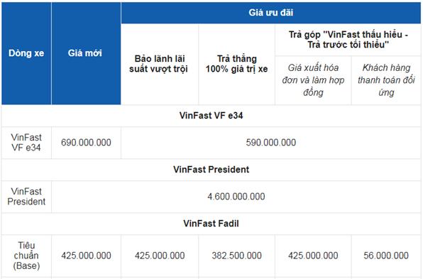 Giá xe ô tô VinFast tháng 6/2021: Nhiều ưu đãi hấp dẫn