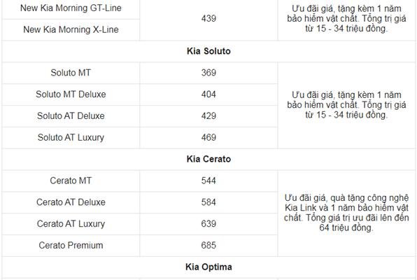 Giá xe ô tô Kia tháng 6/2021: Nhiều ưu đãi hấp dẫn