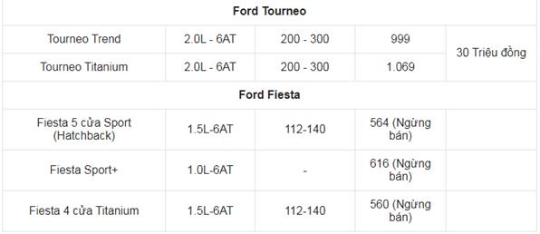 Giá xe ô tô Ford tháng 6/2021: Ưu đãi 30 triệu đồng
